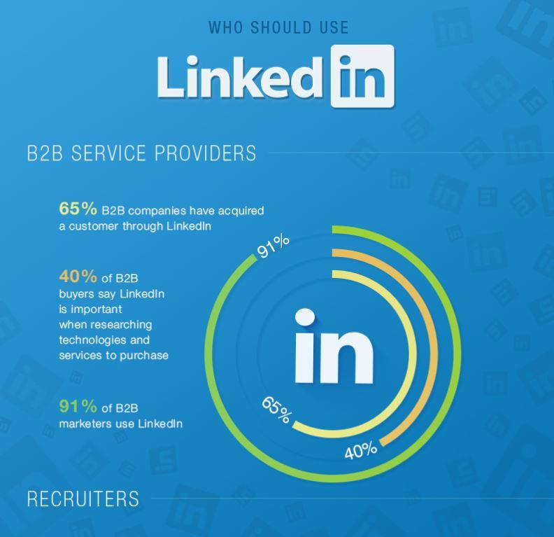 LinkedIn : le préféré pour faire du social selling pour vendre des formations