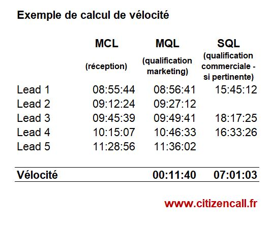 guide-lead-management-calcul-velocite