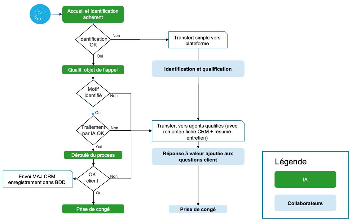 arbre de decision IA
