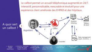 Callbot accueil téléphonique augmenté pour EHPAD et Hôpitaux