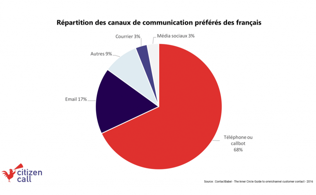 Canaux préférés Français