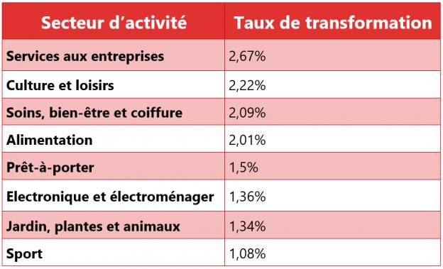 taux transformation secteurs